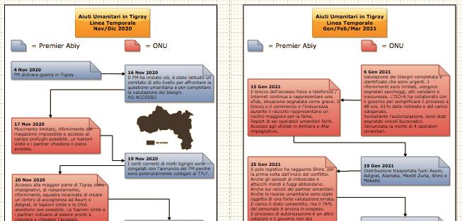 Tigray : Accessi Umanitari - Data per Data #TimeLine