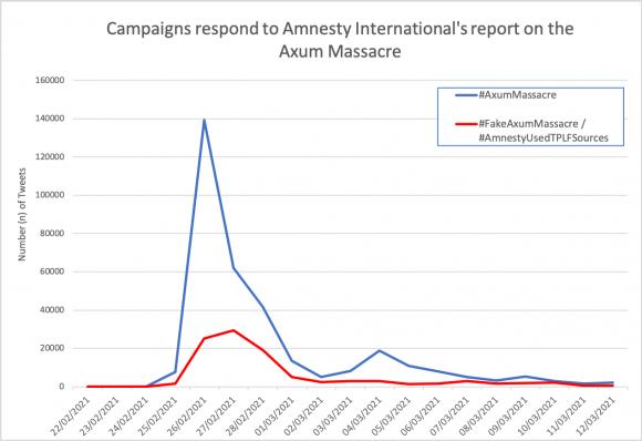 Figura 5: grafico che mostra il numero di tweet sul rapporto Axum di Amnesty International. La linea di tendenza blu rappresenta i tweet che utilizzano #AxumMassagre, un hashtag pro-Tigrayan, e la linea di tendenza rossa rappresenta i tweet che utilizzano #FakeAxumMassacre o #AmnestyUsedTPLFSources, due hashtag a favore del governo. API Firehose di Twitter accessibile tramite AKTEK.