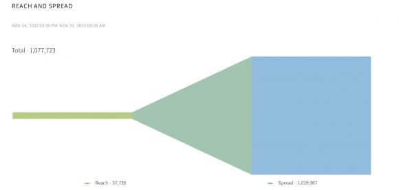 """Figura 9: La portata e la diffusione del tweet di SOEFactCheck in cui si affermava che il TPLF si era infiltrato nelle comunità di rifugiati. """"Reach"""" si riferisce al numero iniziale di utenti che hanno visto il Tweet, mentre """"spread"""" riflette il pubblico più ampio dopo i retweet e altre condivisioni. Fonte: AKTEK."""